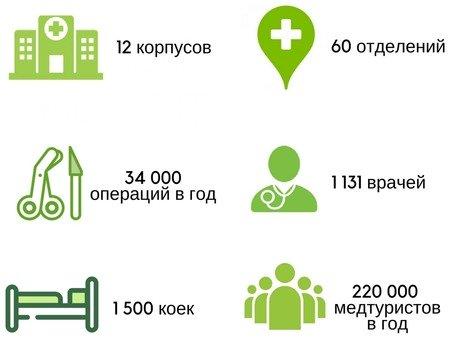 Медицинский центр Ихилов (Сураски)