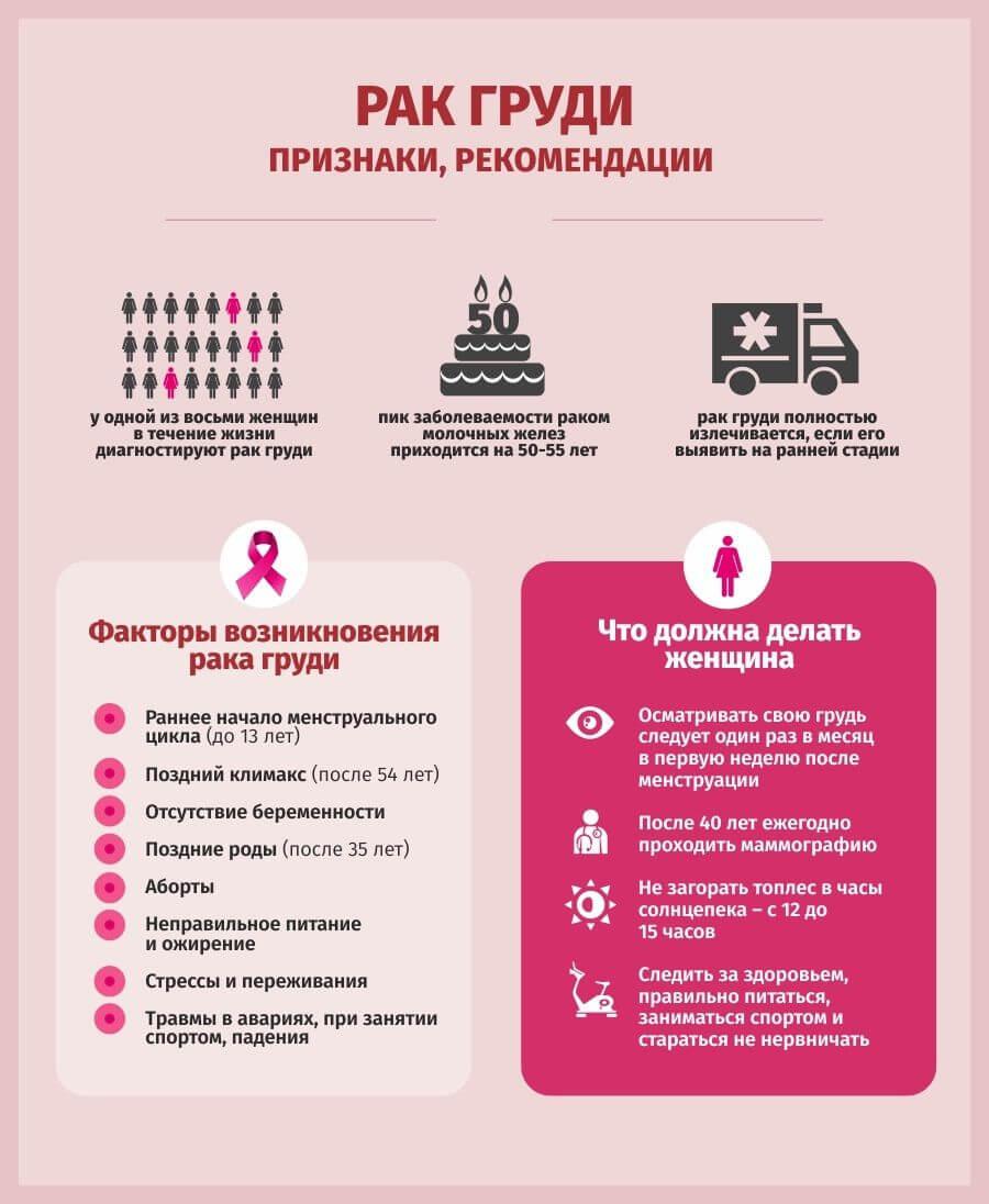 признаки рака груди у женщин