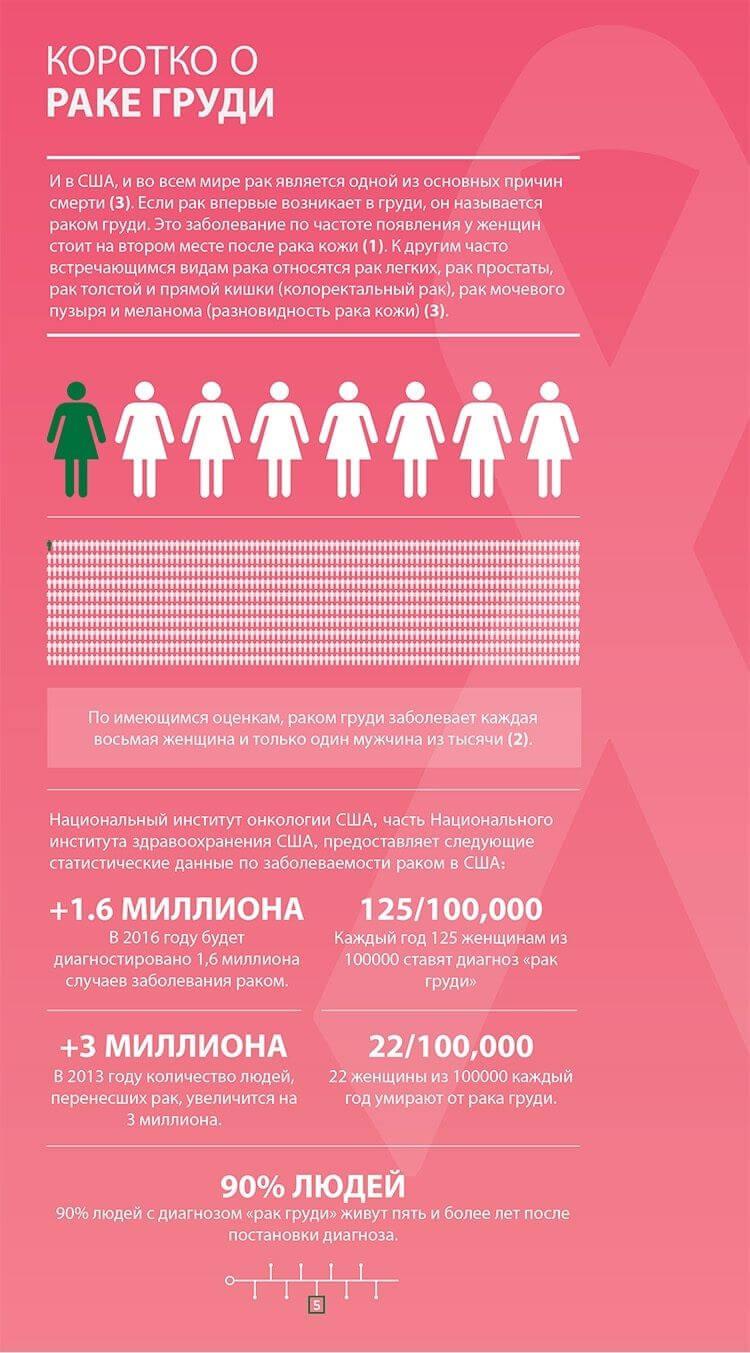рак груди у женщин